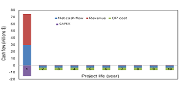 Wastewater Management and Re-use from a Nitrogen Based Fertilizer Complex-Clyto Access